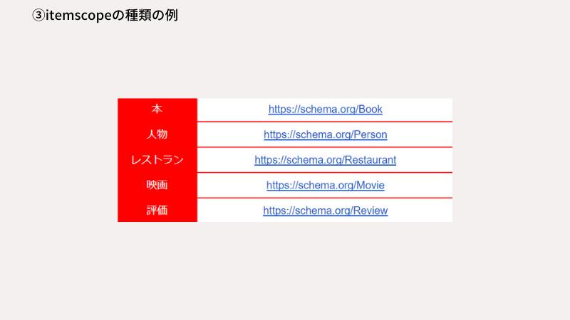 itemscopeの種類の例
