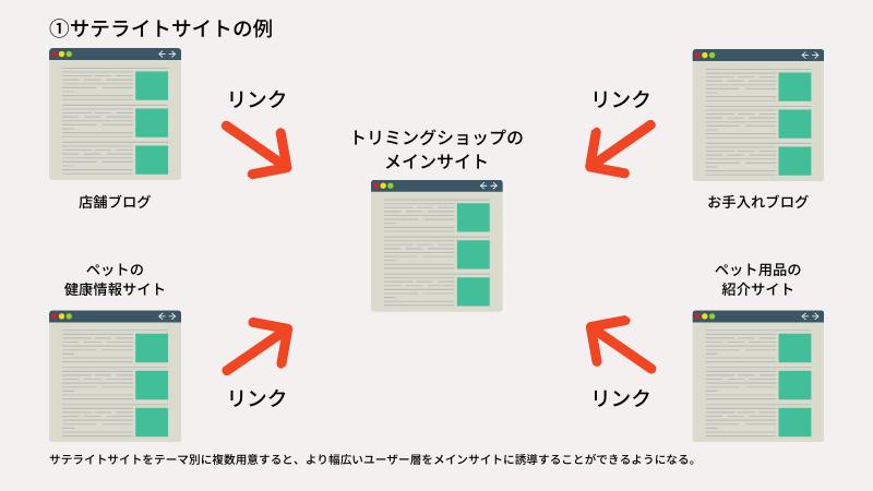 サテライトサイトの例